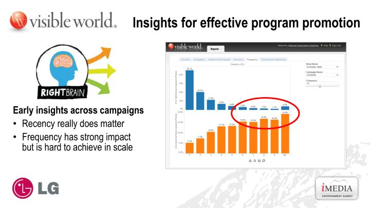 Insights for effective program promotion
