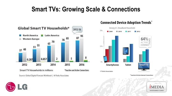 Smart TVs: Growing Scale & Connections