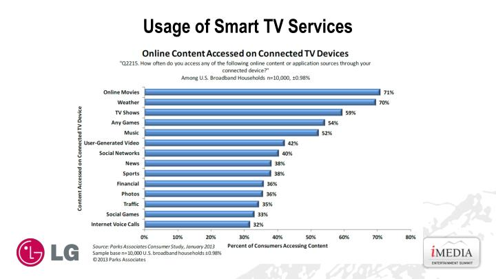 Usage of Smart TV Services