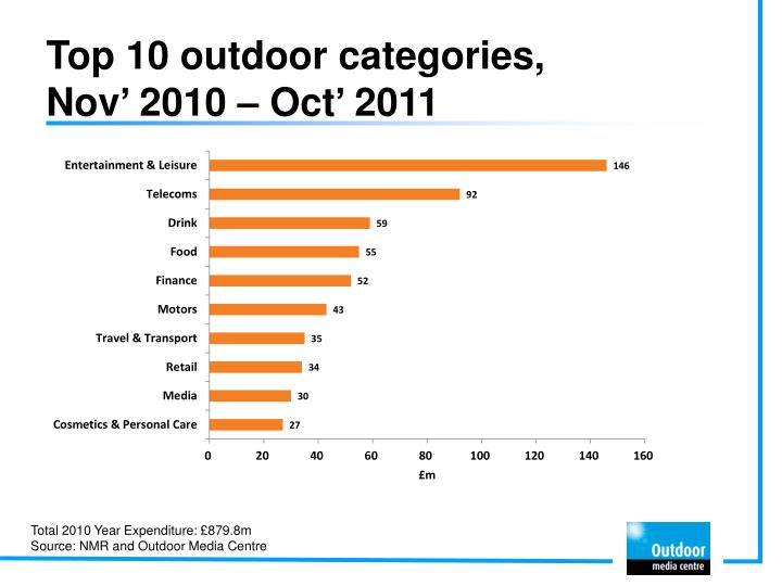 Top 10 outdoor categories nov 2010 oct 2011