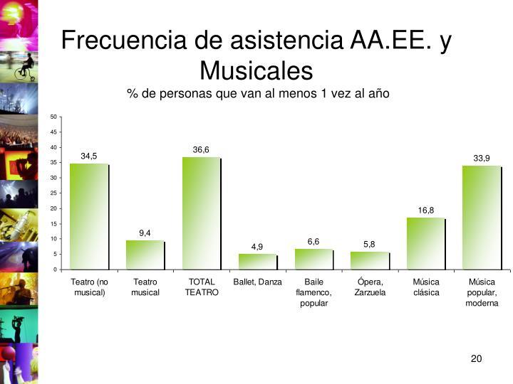 Frecuencia de asistencia AA.EE. y Musicales