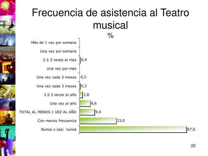 Frecuencia de asistencia al Teatro musical
