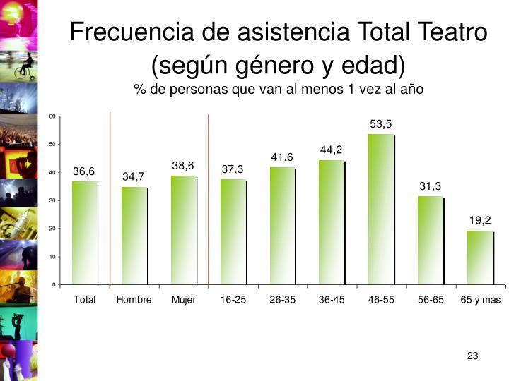Frecuencia de asistencia Total Teatro (según género y edad)