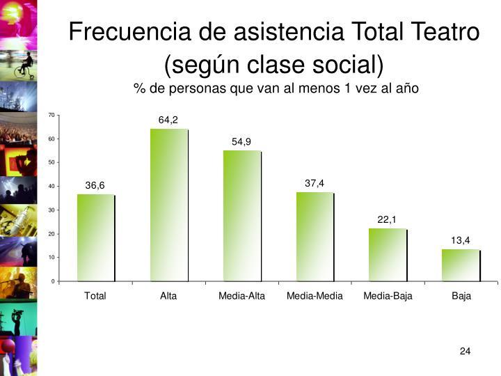 Frecuencia de asistencia Total Teatro (según clase social)