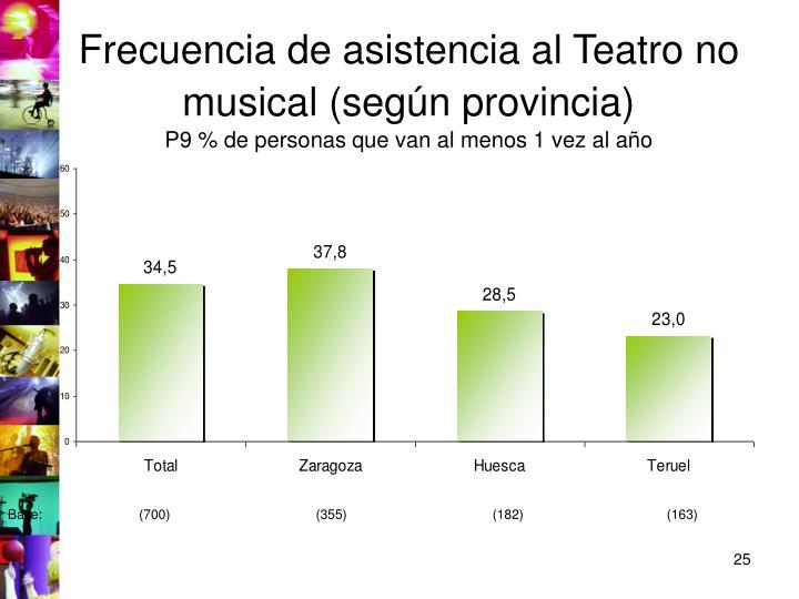 Frecuencia de asistencia al Teatro no musical (según provincia)