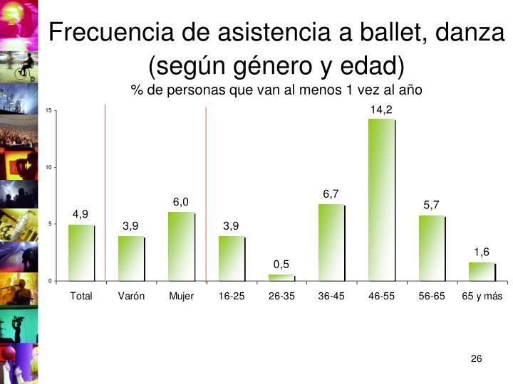 Frecuencia de asistencia a ballet, danza (según género y edad)