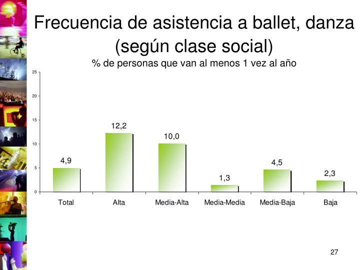 Frecuencia de asistencia a ballet, danza (según clase social)