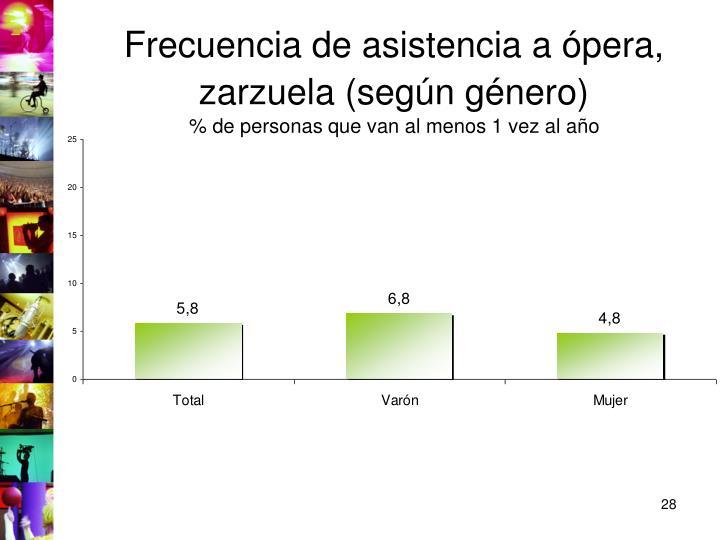 Frecuencia de asistencia a ópera, zarzuela (según género)