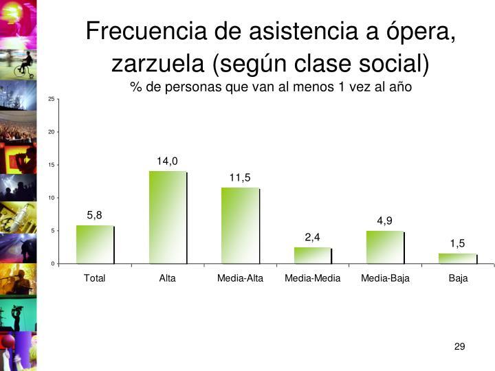 Frecuencia de asistencia a ópera, zarzuela (según clase social)