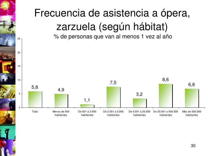 Frecuencia de asistencia a ópera, zarzuela (según hábitat)