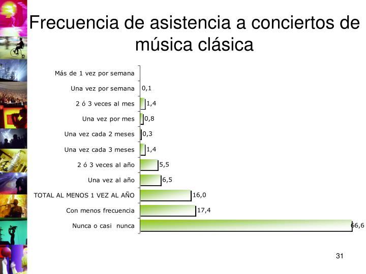 Frecuencia de asistencia a conciertos de música clásica