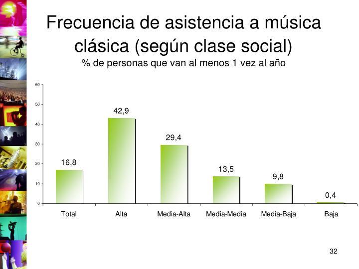Frecuencia de asistencia a música clásica (según clase social)