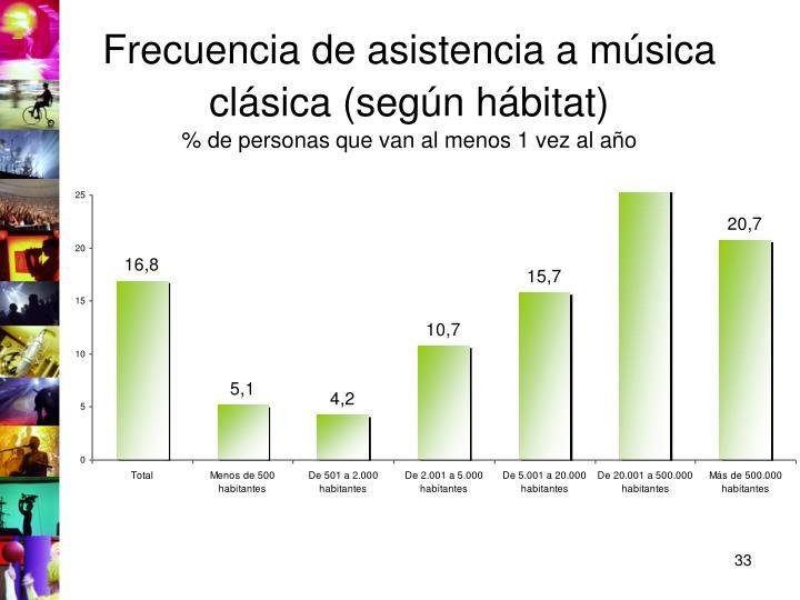 Frecuencia de asistencia a música clásica (según hábitat)