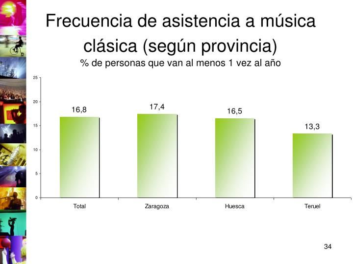 Frecuencia de asistencia a música clásica (según provincia)