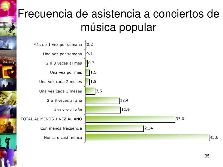 Frecuencia de asistencia a conciertos de música popular