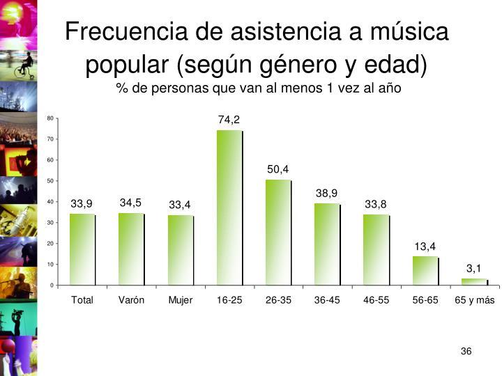 Frecuencia de asistencia a música popular (según género y edad)