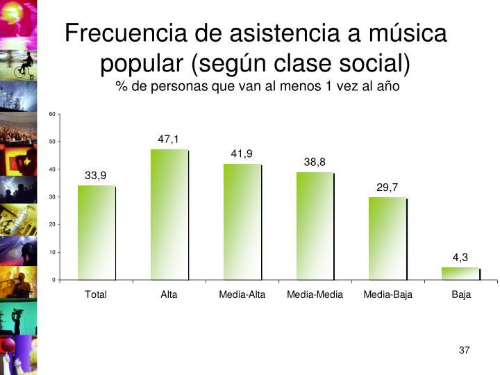 Frecuencia de asistencia a música popular (según clase social)