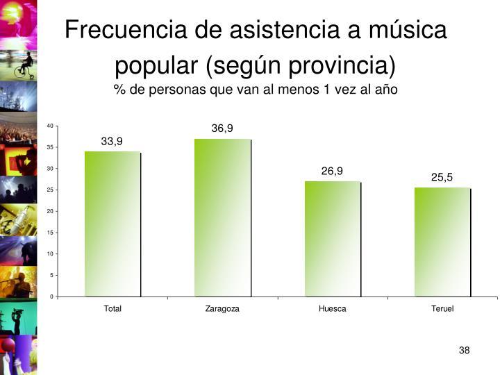 Frecuencia de asistencia a música popular (según provincia)