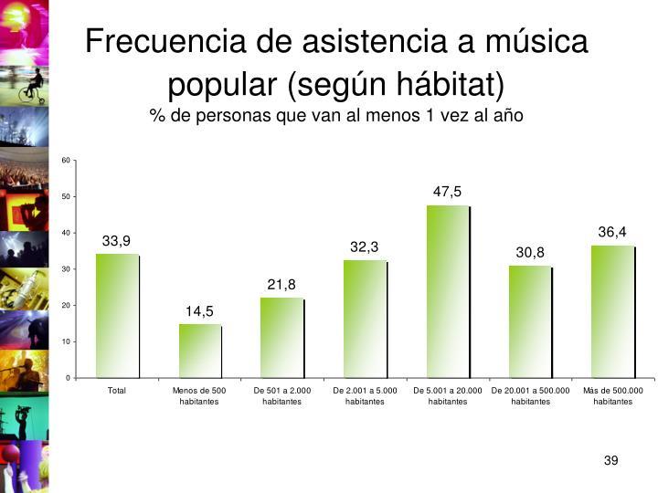 Frecuencia de asistencia a música popular (según hábitat)