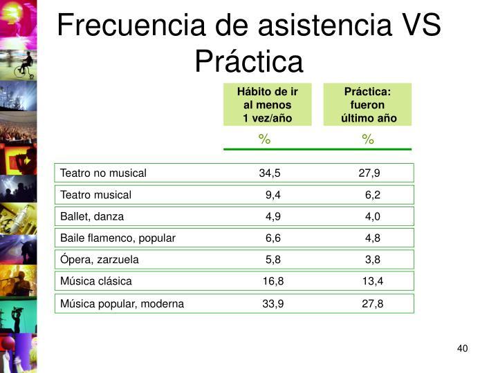Frecuencia de asistencia VS Práctica