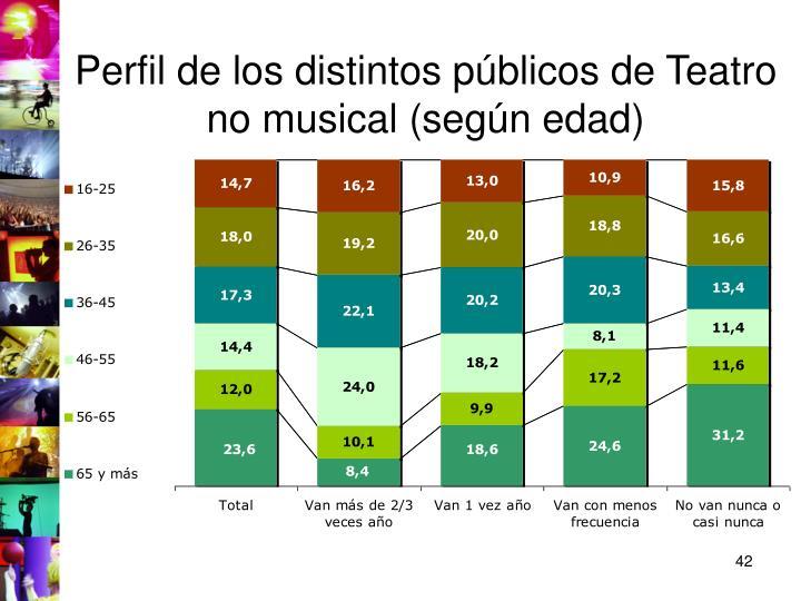 Perfil de los distintos públicos de Teatro no musical (según edad)