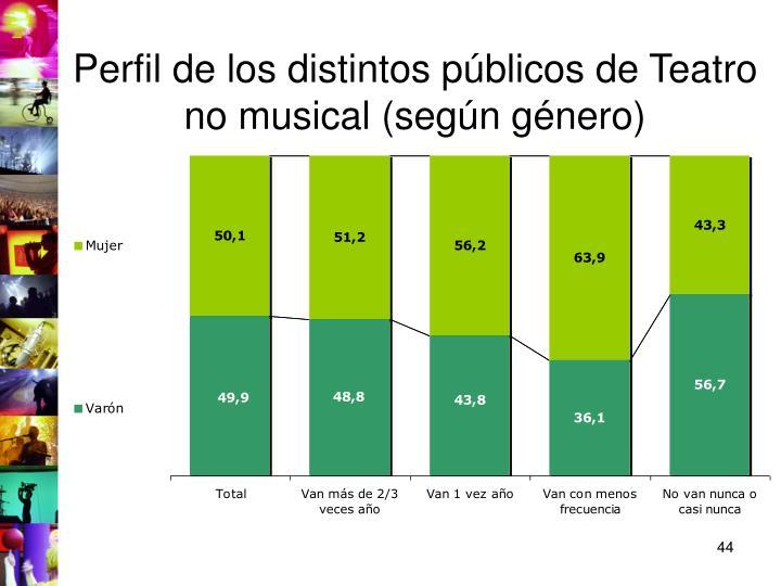 Perfil de los distintos públicos de Teatro no musical (según género)