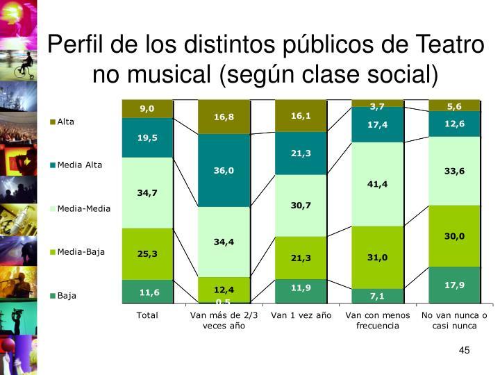 Perfil de los distintos públicos de Teatro no musical (según clase social)