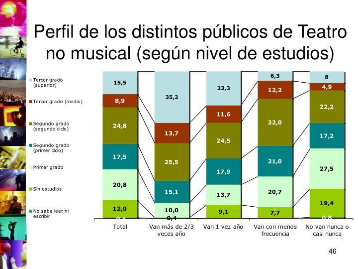 Perfil de los distintos públicos de Teatro no musical (según nivel de estudios)