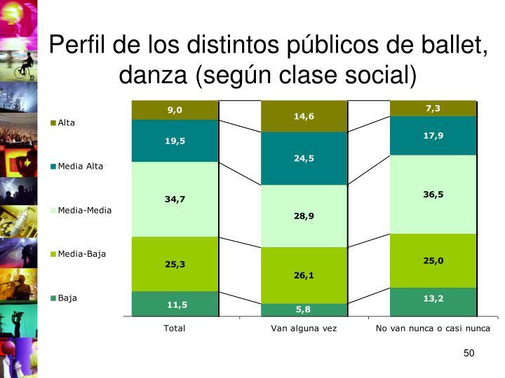 Perfil de los distintos públicos de ballet, danza (según clase social)