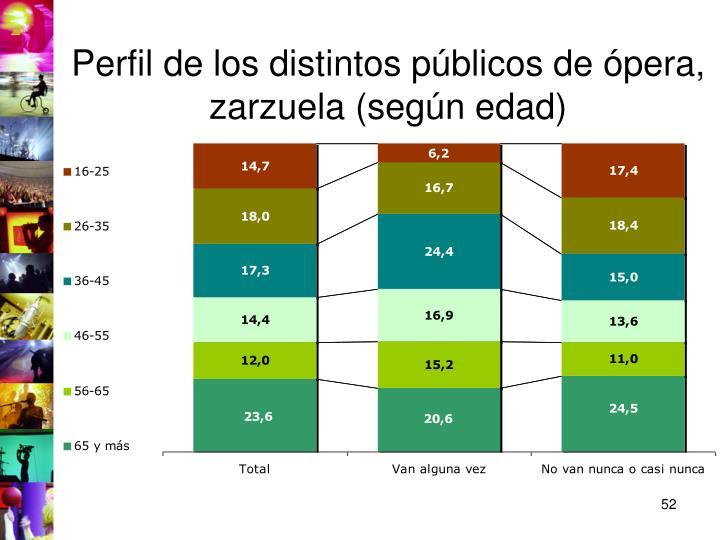 Perfil de los distintos públicos de ópera, zarzuela (según edad)