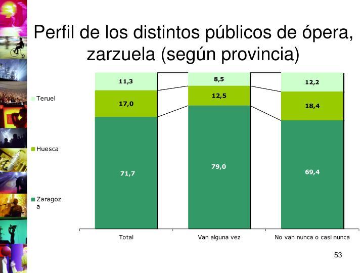 Perfil de los distintos públicos de ópera, zarzuela (según provincia)