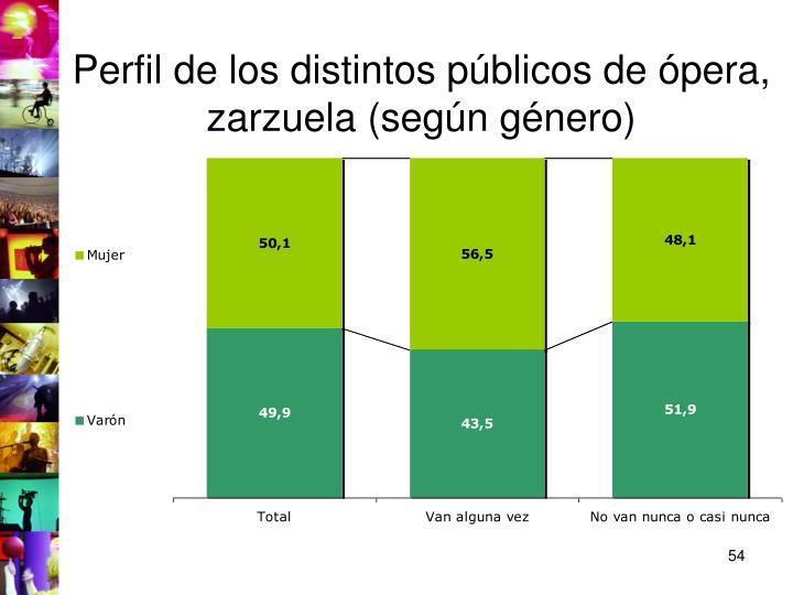 Perfil de los distintos públicos de ópera, zarzuela (según género)
