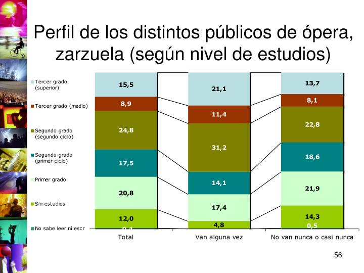 Perfil de los distintos públicos de ópera, zarzuela (según nivel de estudios)