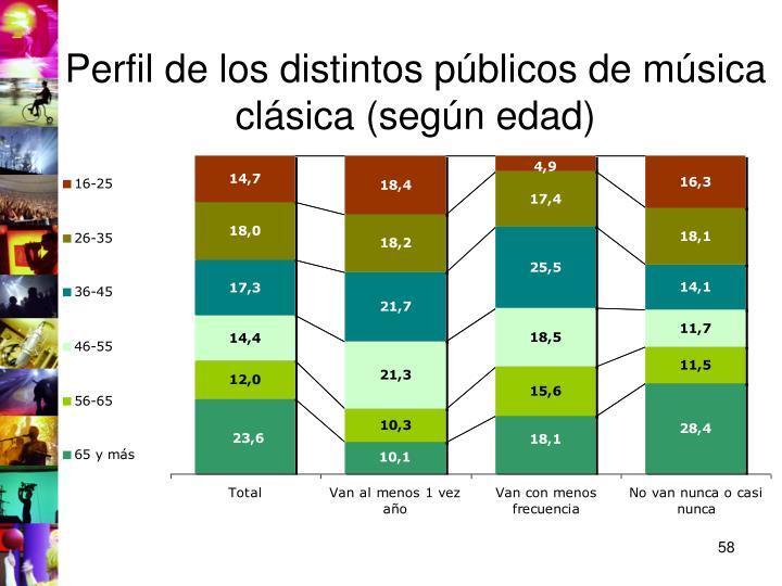Perfil de los distintos públicos de música clásica (según edad)