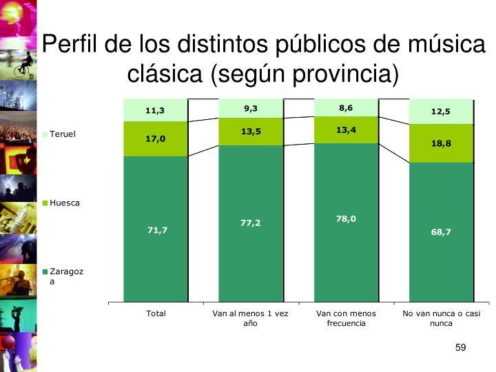 Perfil de los distintos públicos de música clásica (según provincia)