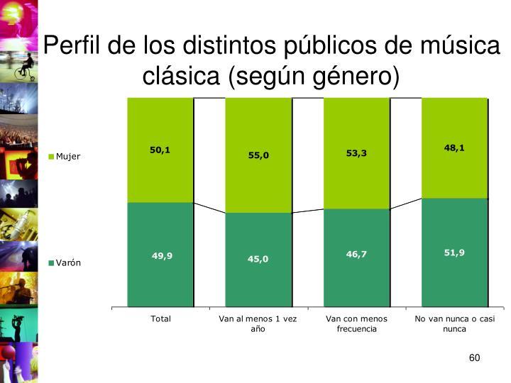 Perfil de los distintos públicos de música clásica (según género)