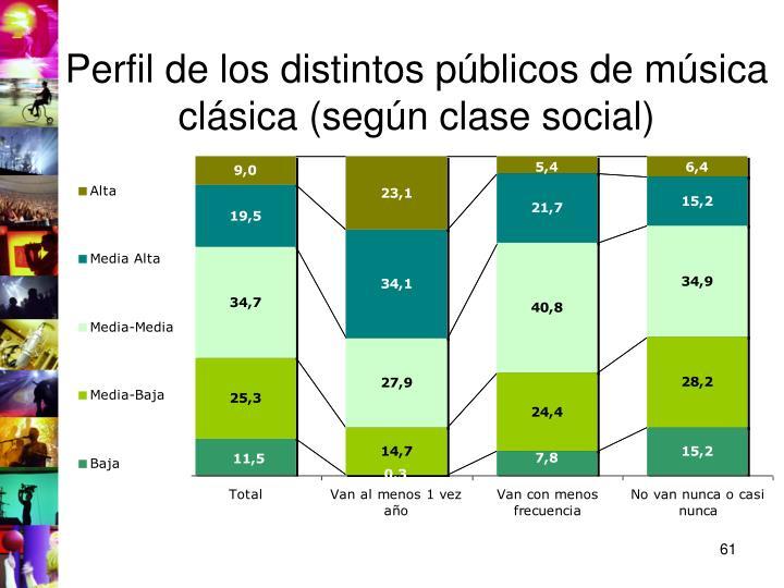 Perfil de los distintos públicos de música clásica (según clase social)