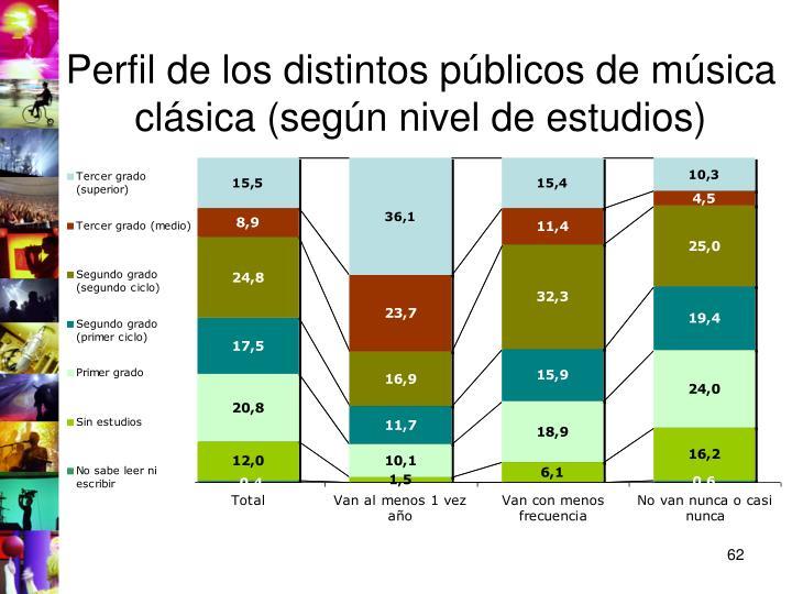 Perfil de los distintos públicos de música clásica (según nivel de estudios)