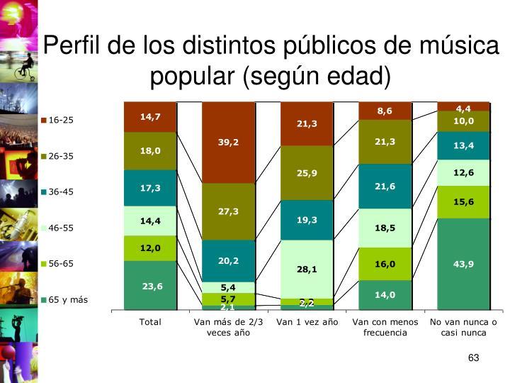 Perfil de los distintos públicos de música popular (según edad)