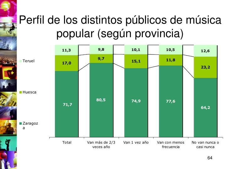 Perfil de los distintos públicos de música popular (según provincia)