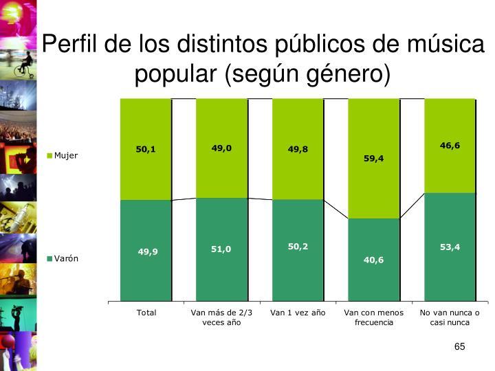 Perfil de los distintos públicos de música popular (según género)