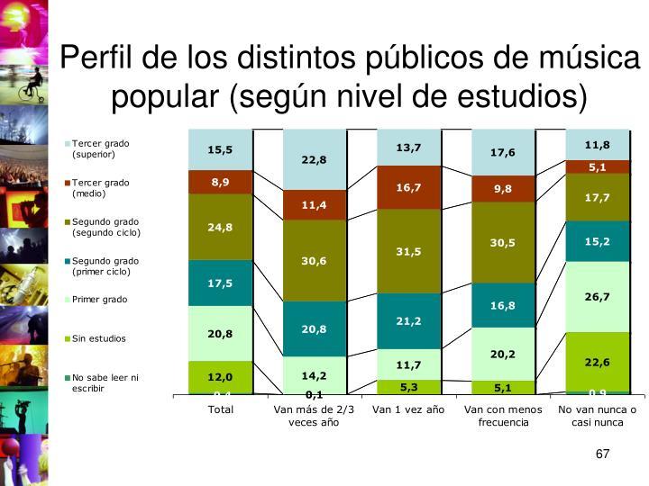 Perfil de los distintos públicos de música popular (según nivel de estudios)