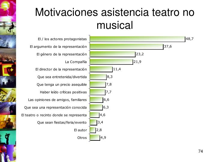 Motivaciones asistencia teatro no musical