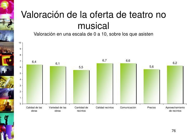 Valoración de la oferta de teatro no musical
