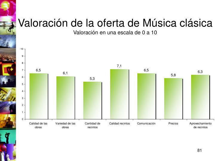 Valoración de la oferta de Música clásica