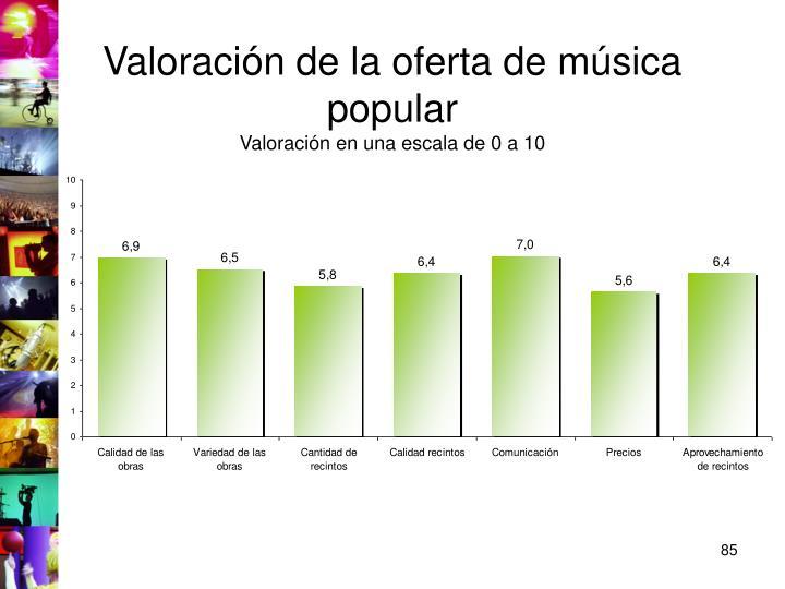 Valoración de la oferta de música popular