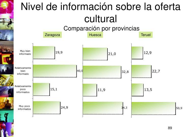 Nivel de información sobre la oferta cultural