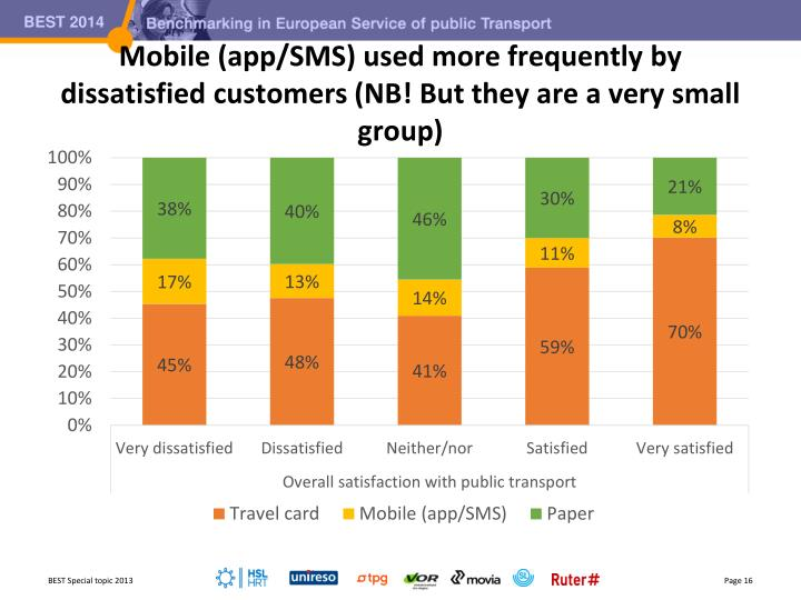 Mobile (app/SMS) used more frequently by dissatisfied customers
