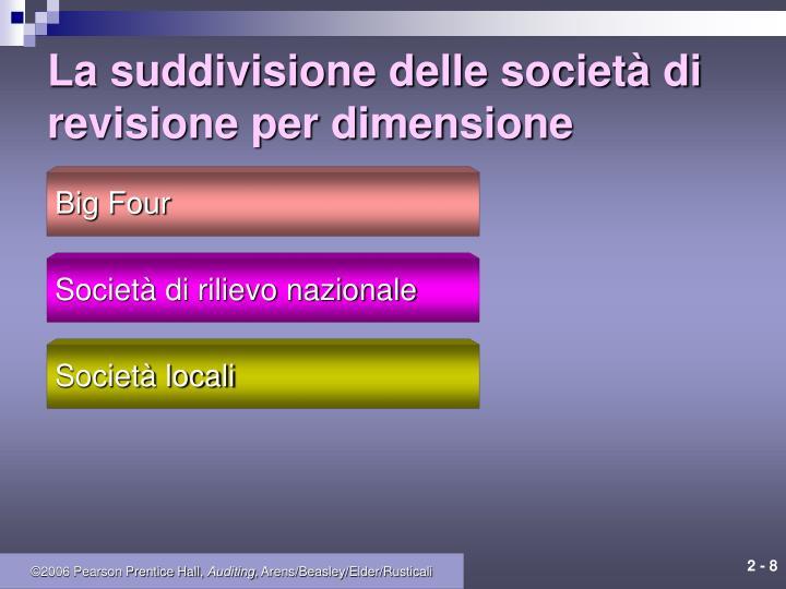 La suddivisione delle società di revisione per dimensione