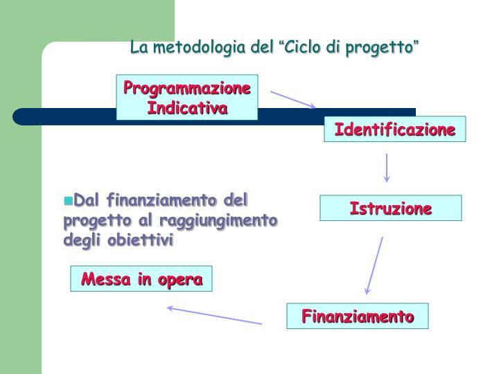La metodologia del